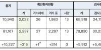 一日新增571例 韩国确诊人数突破两千有近半数患者得不到医治