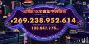京东618终极战报:累计下单金额2692亿元 同比增长33.6%