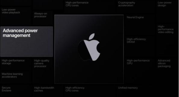 Mac迎来苹果自家芯片 打通macOS Big Sur、iOS和 iPadOS