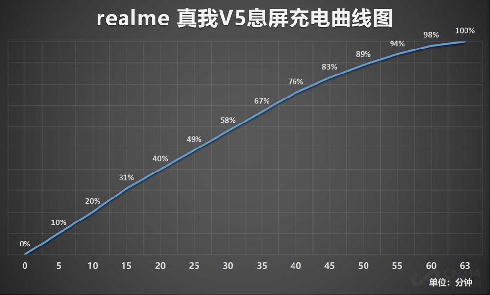 realme 真我V5首发评测 前后五摄+大电池