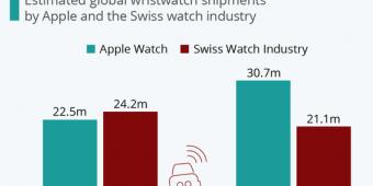 凭一己之力击败整个瑞士手表业!Apple Watch太过优秀了?