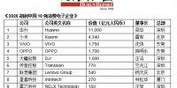 《2020胡润中国10强消费电子企业》出炉,华为小米位列前二