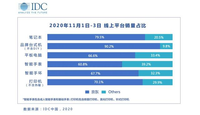 双十一最新消费指引出炉:超六成用户买平板电脑都选择京东