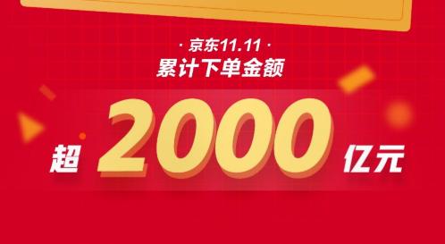 11日00:09下单金额突破2000亿 京东11.11彰显6大消费趋势