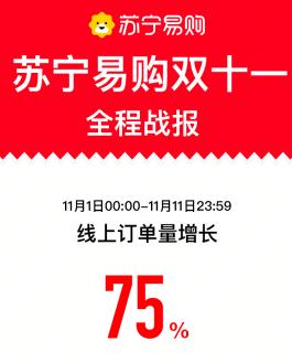 苏宁易购双十一战报:11天线上订单量增长75%