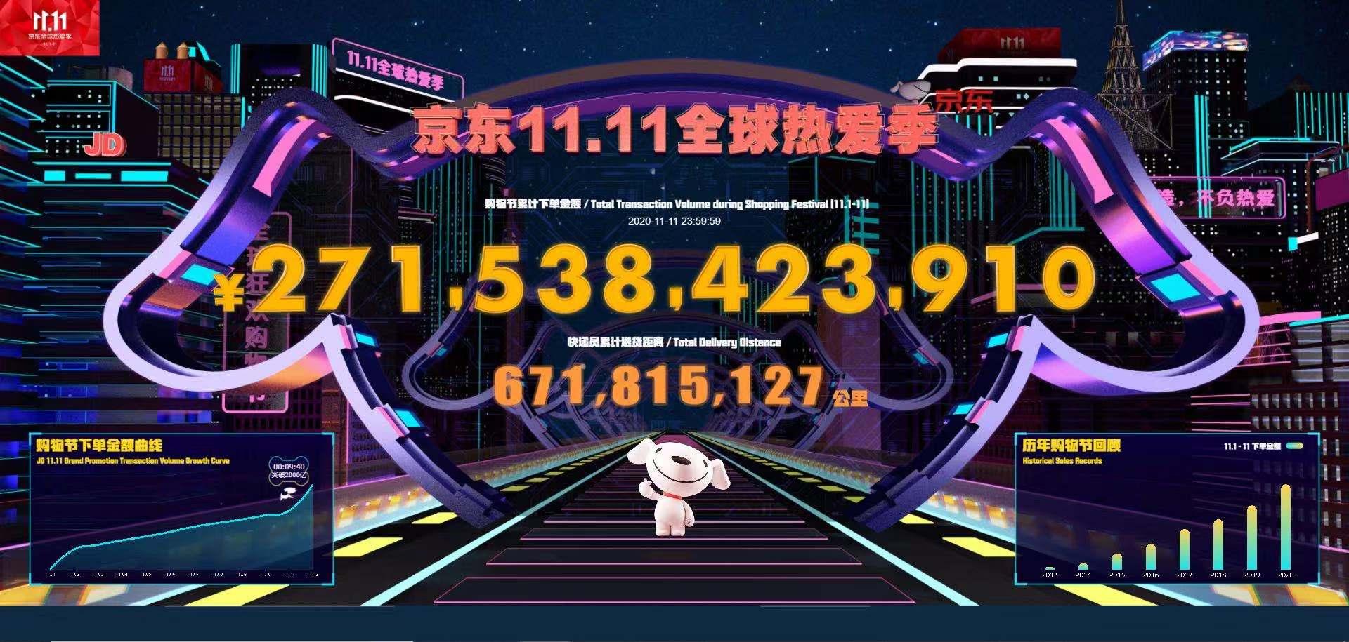 创纪录!京东11.11下单金额2715亿助力实体经济 服务亿万用户