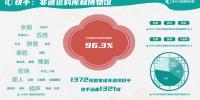 2020快手非遗生态报告:快手国家级非遗项目覆盖率达96.3%