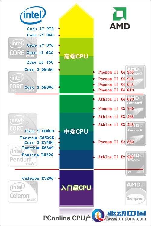 4核cpu性能排行_手机4核CPU性能